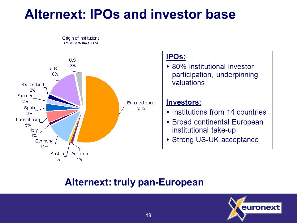 19 Alternext: IPOs and investor base IPOs:  80% institutional investor participation, underpinning valuations Investors:  Institutions from 14 countries  Broad continental European institutional take-up  Strong US-UK acceptance Alternext: truly pan-European