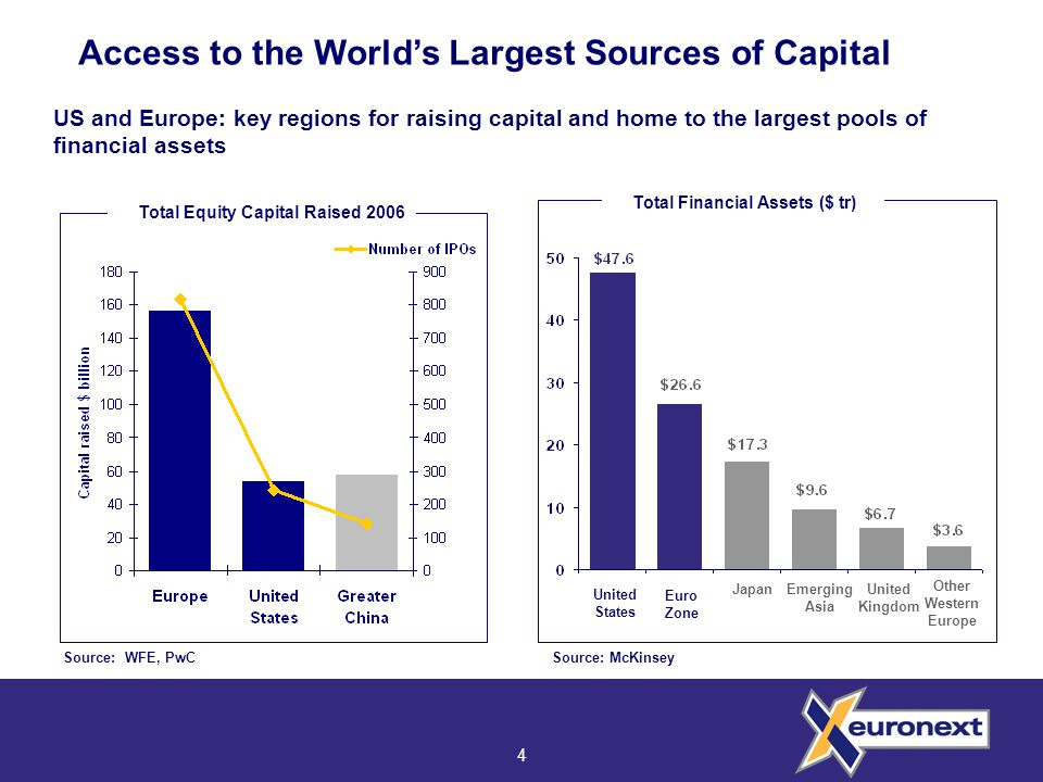 4 Source: WFE, PwC US and Europe: key regions for raising capital and home to the largest pools of financial assets Source: McKinsey Total Financial Assets ($ tr) Euro Zone United Kingdom JapanEmerging Asia Other Western Europe United States Access to the World's Largest Sources of Capital Total Equity Capital Raised 2006