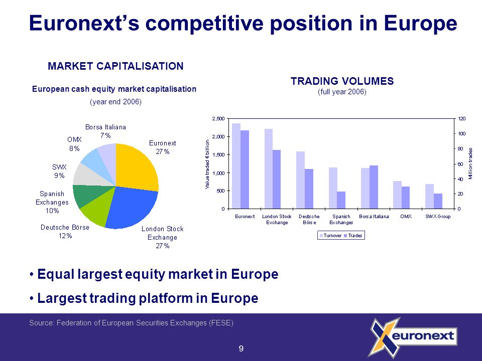 9 Euronext's competitive position in Europe MARKET CAPITALISATION European cash equity market capitalisation (year end 2006) TRADING VOLUMES (full year 2006) Source: Federation of European Securities Exchanges (FESE) Equal largest equity market in Europe Largest trading platform in Europe