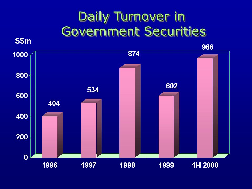 Daily Turnover in Government Securities