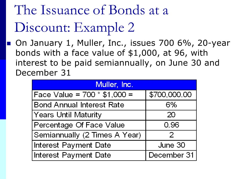 """Definitions Premium The excess of the price received over the face value of a bond YTM < Coupon Rate """"Bond sold at a premium"""" Discount The amount by w"""