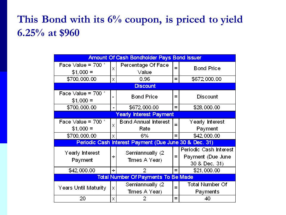 The Issuance of Bonds at a Discount: Example 2 On January 1, Muller, Inc., issues 700 6%, 20-year bonds with a face value of $1,000, at 96, with inter