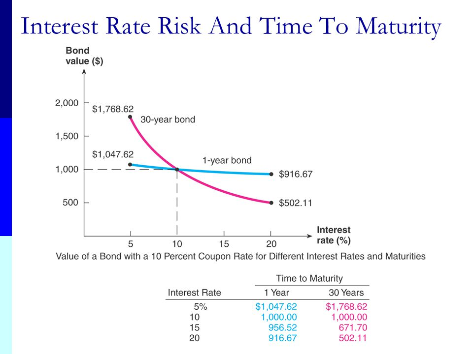 Interest Rate Risk The risk that arises for bond owners from fluctuating interest rates How much interest rate risk a bond has depends on: How sensiti