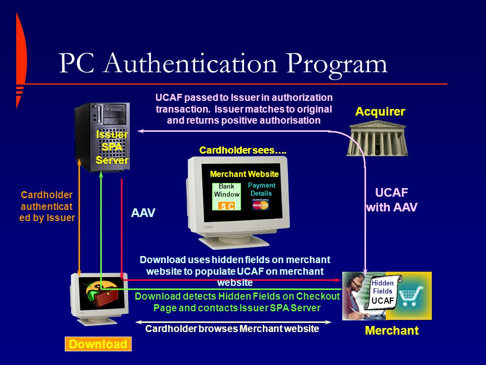 PC Authentication Program Merchant Acquirer UCAF passed to Issuer in authorization transaction. Issuer matches to original and returns positive author
