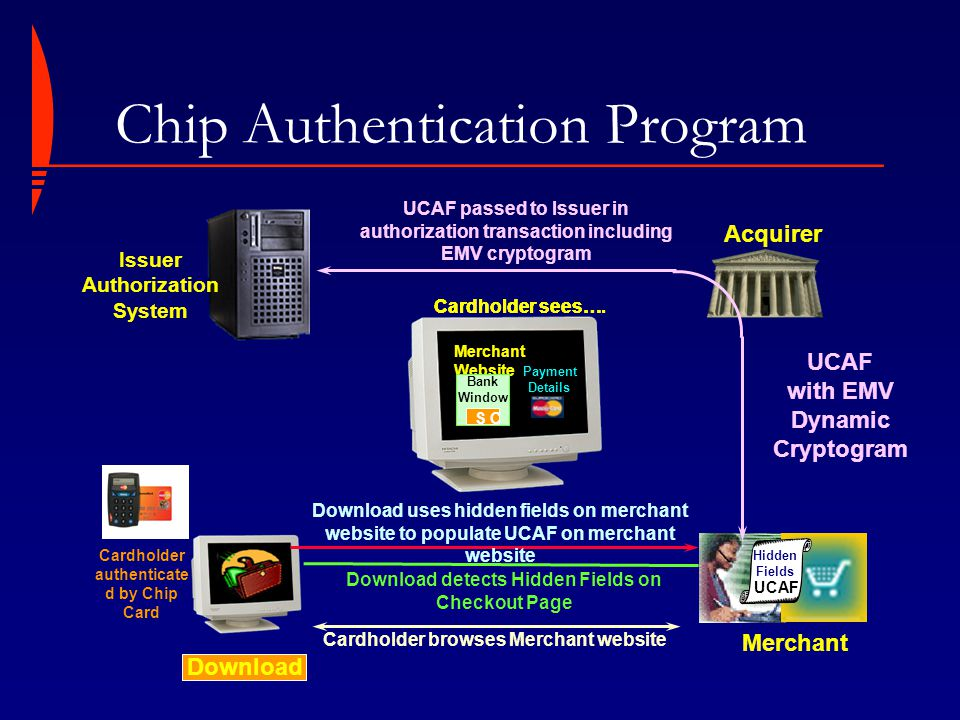 Chip Authentication Program UCAF with EMV Dynamic Cryptogram Merchant Acquirer UCAF passed to Issuer in authorization transaction including EMV crypto