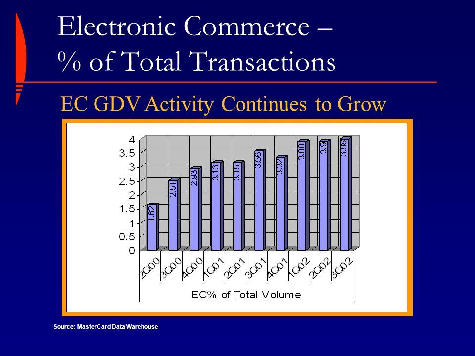 Agenda E-Commerce, The Challenges E-Commerce, The Solution –PC Authentication Program –Chip Authentication Program –MasterCard 3-D Secure Implementation MasterCard Internet Gateway Service (MIGS)