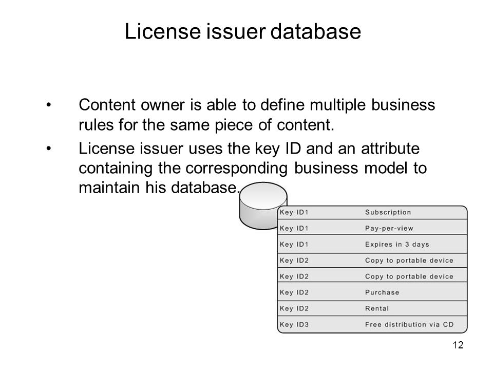 12 License issuer database Content owner is able to define multiple business rules for the same piece of content.