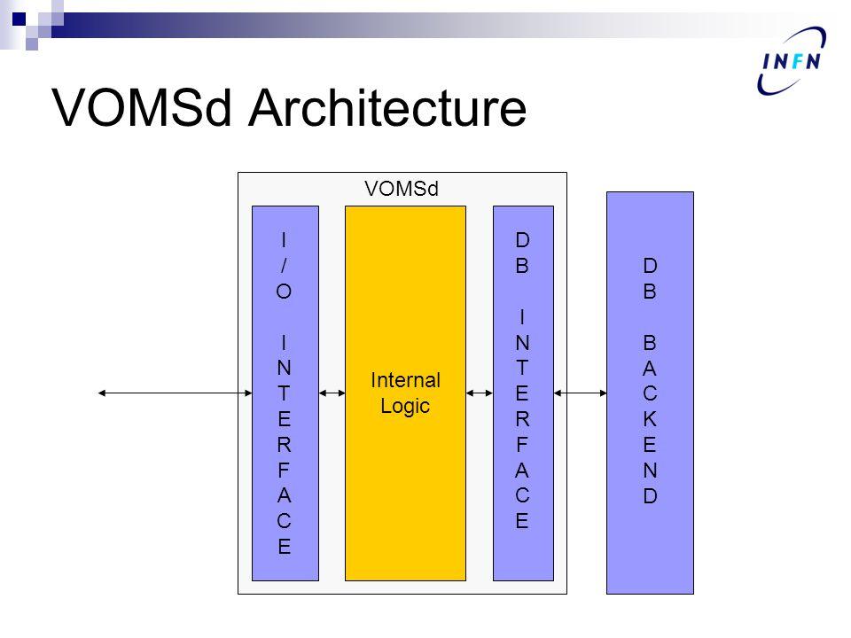 VOMSd Architecture VOMSd DBBACKENDDBBACKEND DBINTERFACEDBINTERFACE I/OINTERFACEI/OINTERFACE Internal Logic