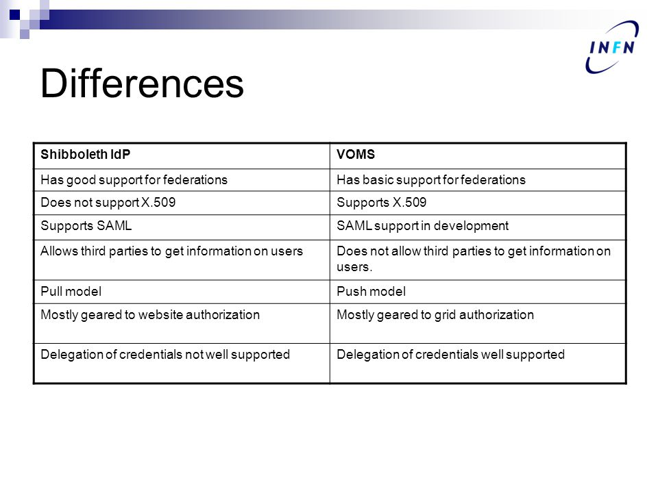 Differences Shibboleth IdPVOMS Has good support for federationsHas basic support for federations Does not support X.509Supports X.509 Supports SAMLSAML support in development Allows third parties to get information on usersDoes not allow third parties to get information on users.