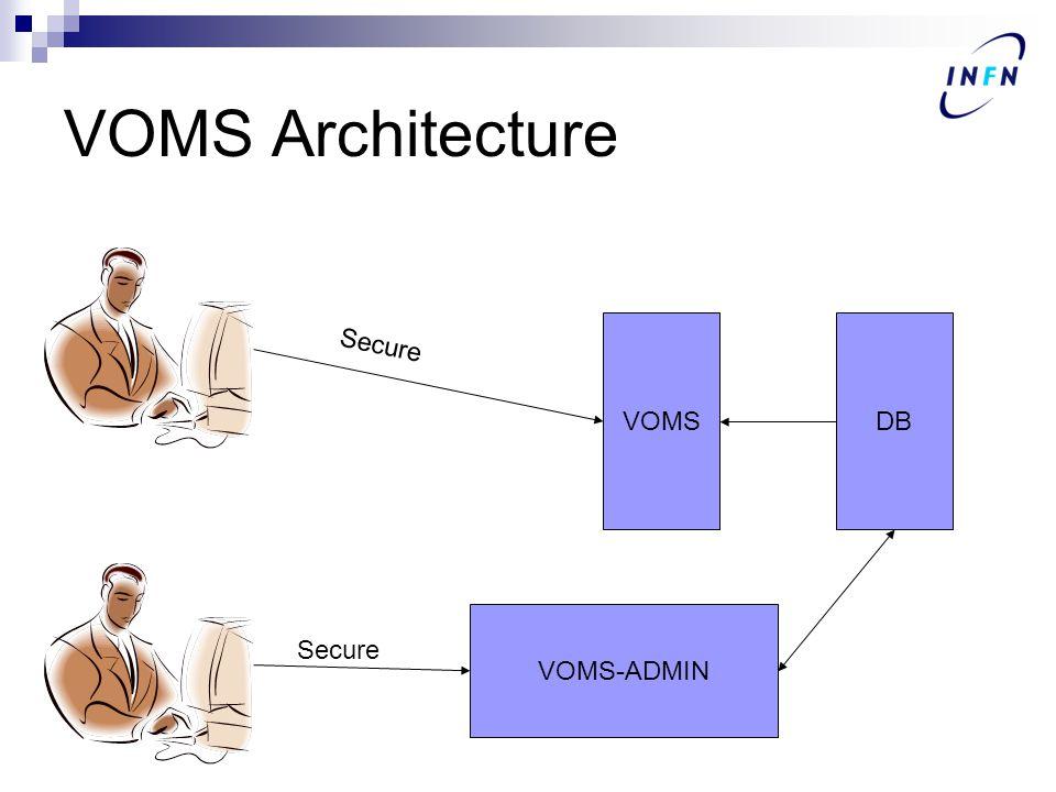 VOMS Architecture VOMSDB VOMS-ADMIN Secure