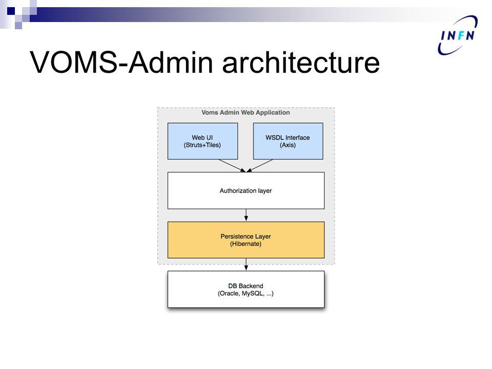 VOMS-Admin architecture