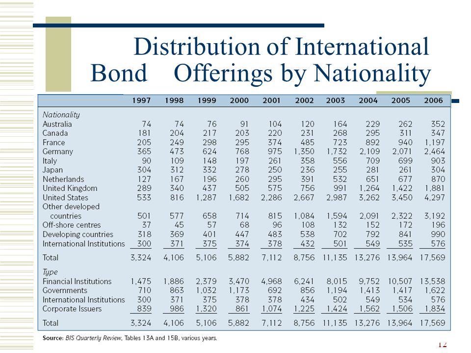 12 Distribution of International Bond Offerings by Nationality