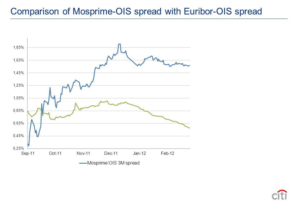 Comparison of Mosprime-OIS spread with Euribor-OIS spread
