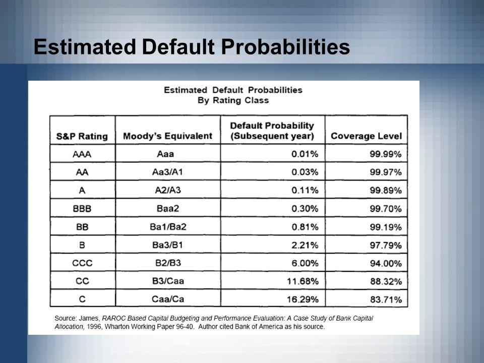 Estimated Default Probabilities