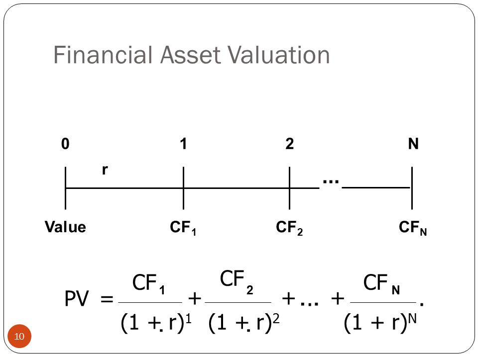 Financial Asset Valuation 10  PV= CF...+ 1N2 (1 + r) 2 CF.