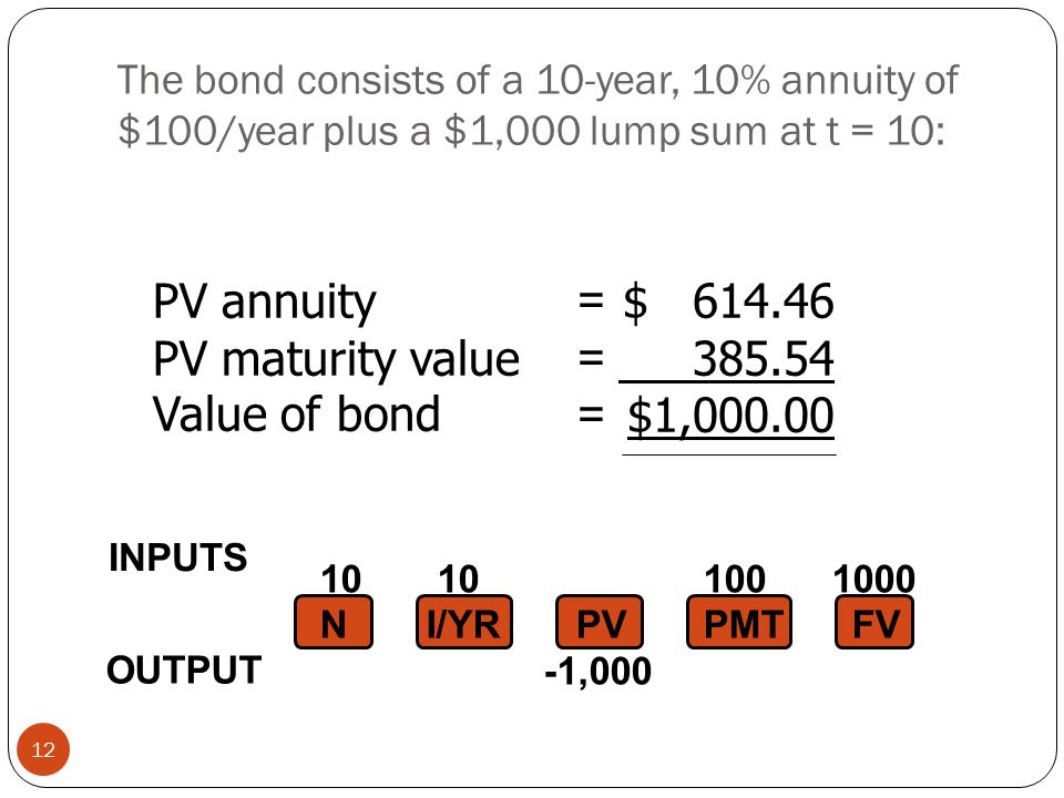The bond consists of a 10-year, 10% annuity of $100/year plus a $1,000 lump sum at t = 10: 12 10 10 100 1000 NI/YR PV PMTFV -1,000 $ 614.46 385.54 $1,000.00 PV annuity PV maturity value Value of bond ====== INPUTS OUTPUT
