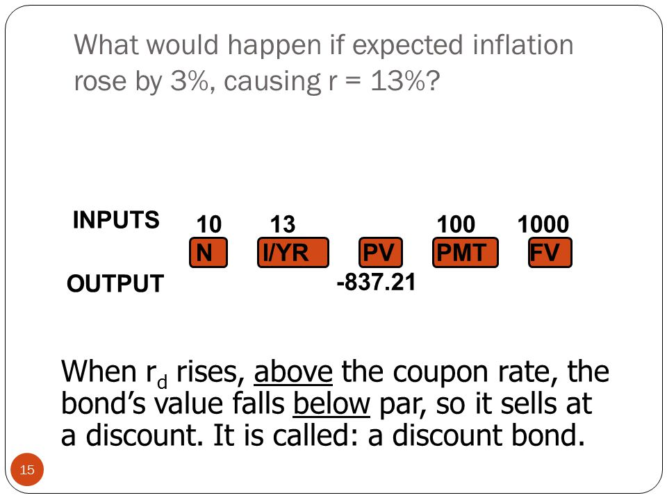 What would happen if expected inflation rose by 3%, causing r = 13%.
