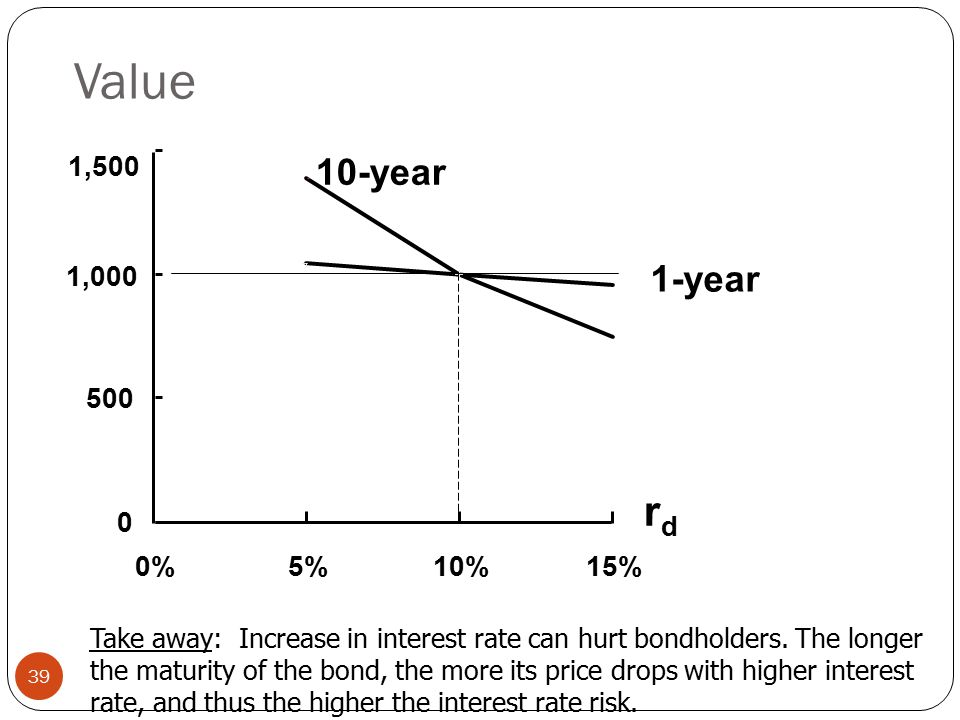 Value 39 0 500 1,000 1,500 0%5%10%15% 1-year 10-year rdrd Take away: Increase in interest rate can hurt bondholders.