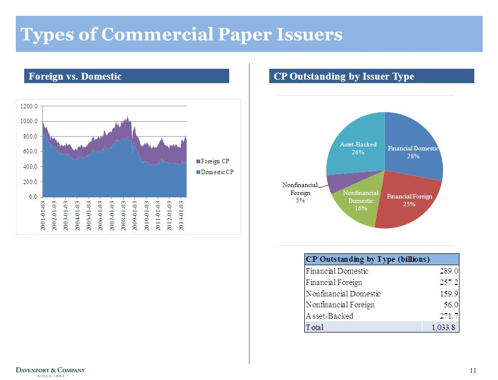 11 Types of Commercial Paper Issuers CP Outstanding by Issuer TypeForeign vs. Domestic