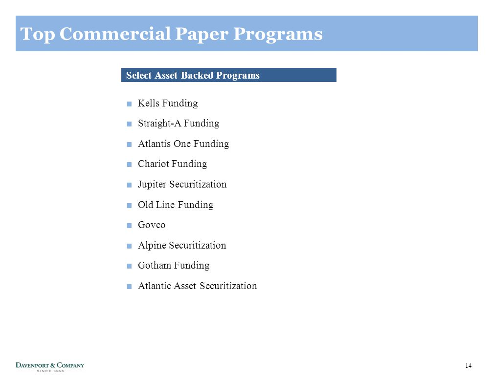 14 Top Commercial Paper Programs Select Asset Backed Programs ■Kells Funding ■Straight-A Funding ■Atlantis One Funding ■Chariot Funding ■Jupiter Securitization ■Old Line Funding ■Govco ■Alpine Securitization ■Gotham Funding ■Atlantic Asset Securitization