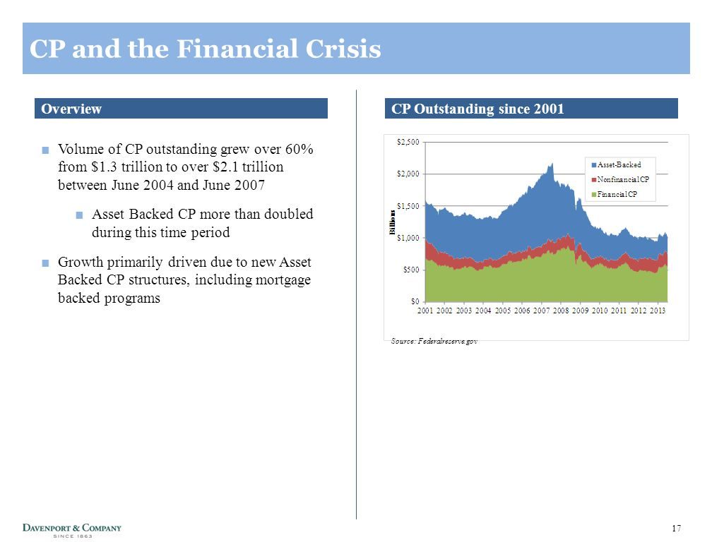 17 CP and the Financial Crisis ■Volume of CP outstanding grew over 60% from $1.3 trillion to over $2.1 trillion between June 2004 and June 2007 ■Asset Backed CP more than doubled during this time period ■Growth primarily driven due to new Asset Backed CP structures, including mortgage backed programs CP Outstanding since 2001Overview Source: Federalreserve.gov
