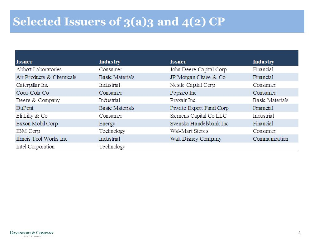 8 Selected Issuers of 3(a)3 and 4(2) CP