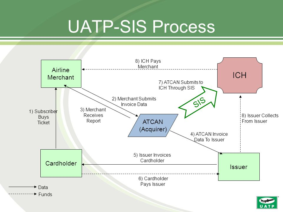 UATP-SIS Process Cardholder Airline Merchant ATCAN (Acquirer) 2) Merchant Submits Invoice Data ICH 8) Issuer Collects From Issuer 8) ICH Pays Merchant Issuer 1) Subscriber Buys Ticket 5) Issuer Invoices Cardholder 6) Cardholder Pays Issuer 3) Merchant Receives Report 4) ATCAN Invoice Data To Issuer Data Funds SIS 7) ATCAN Submits to ICH Through SIS