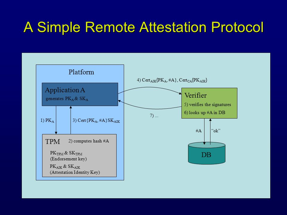 A Simple Remote Attestation Protocol Platform TPM Verifier Application A generates PK A & SK A 2) computes hash #A 3) Cert{PK A, #A}SK AIK 4) Cert AIK { PK A, #A}, Cert CA { PK AIK } 6) looks up #A in DB 5) verifies the signatures 7)...