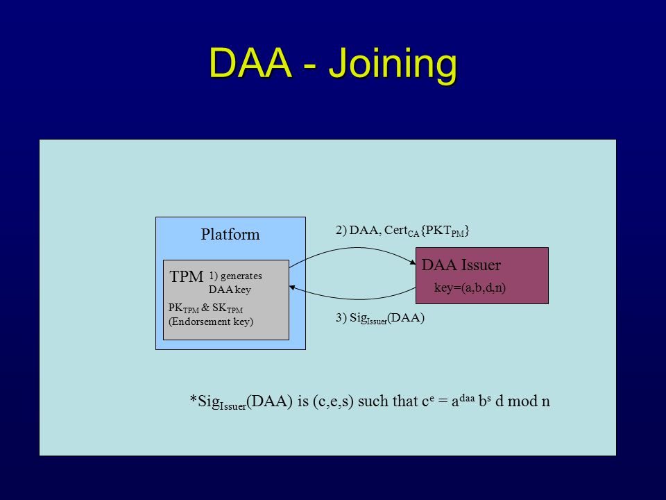 DAA - Joining Platform TPM DAA Issuer 2) DAA, Cert CA {PKT PM } 3) Sig Issuer (DAA) PK TPM & SK TPM (Endorsement key) 1) generates DAA key *Sig Issuer (DAA) is (c,e,s) such that c e = a daa b s d mod n key=(a,b,d,n)