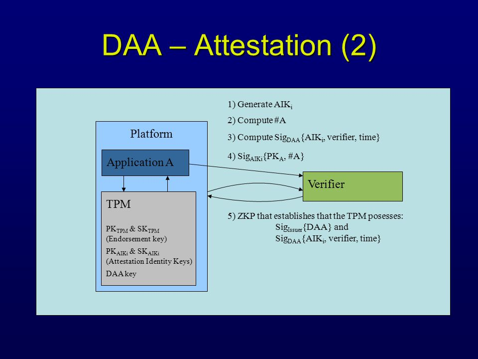 DAA – Attestation (2) Platform TPM PK TPM & SK TPM (Endorsement key) DAA key Verifier 4) Sig AIKi {PK A, #A} PK AIKi & SK AIKi (Attestation Identity Keys) 5) ZKP that establishes that the TPM posesses: Sig Issuer {DAA} and Sig DAA {AIK i, verifier, time} Application A 1) Generate AIK i 3) Compute Sig DAA {AIK i, verifier, time} 2) Compute #A