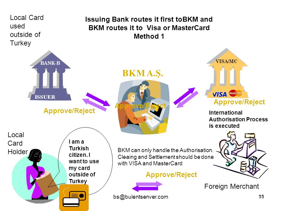 bs@bulentsenver.com11 BKM A.Ş. Approve/Reject Issuing Bank routes it first toBKM and BKM routes it to Visa or MasterCard Method 1 BANK-B ISSUER VISA/M