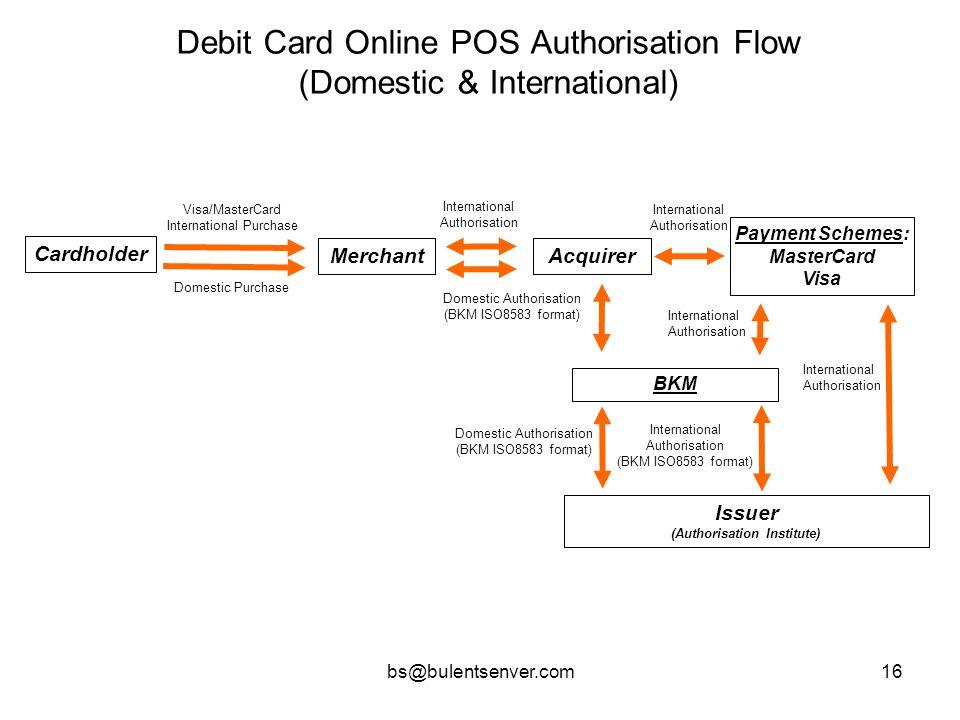 bs@bulentsenver.com16 Debit Card Online POS Authorisation Flow (Domestic & International) Cardholder BKM Issuer (Authorisation Institute) Domestic Pur