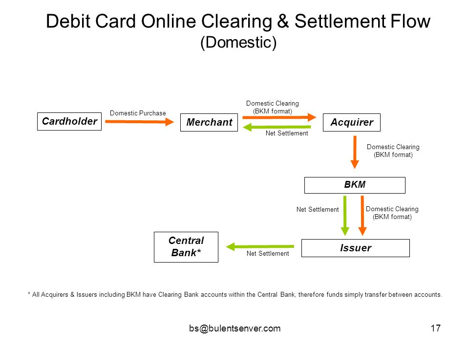 bs@bulentsenver.com17 Debit Card Online Clearing & Settlement Flow (Domestic) Cardholder BKM Issuer Domestic Purchase Domestic Clearing (BKM format) N