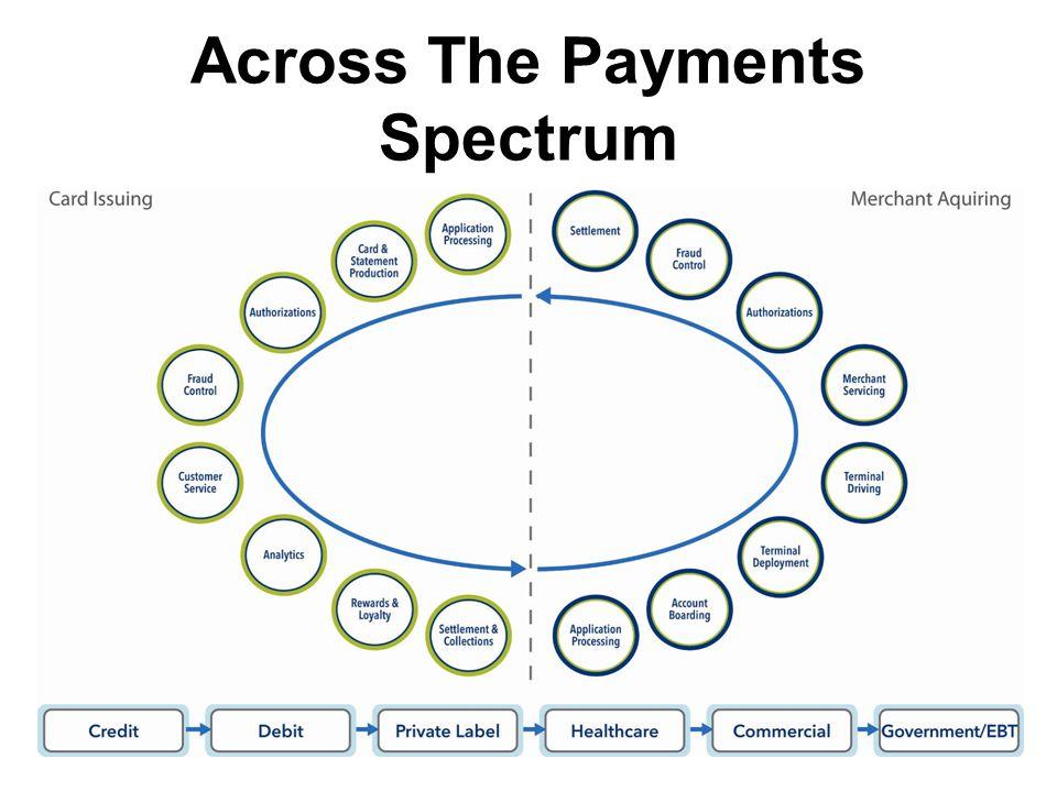 bs@bulentsenver.com3 Across The Payments Spectrum