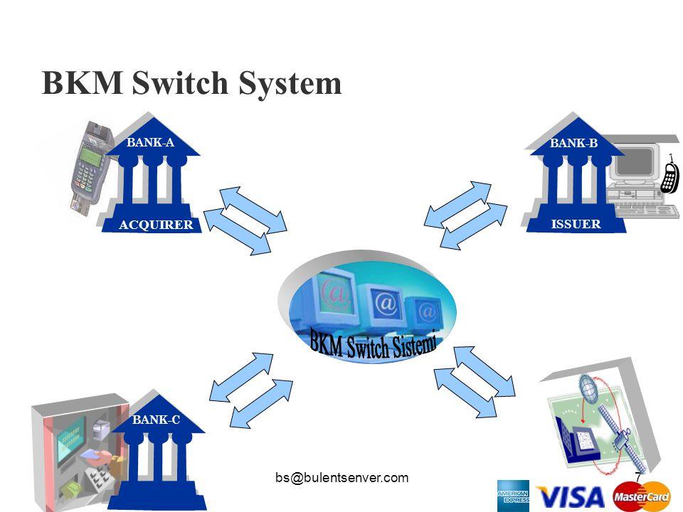 bs@bulentsenver.com7 BKM Switch System BANK-A ACQUIRER BANK-B ISSUER BANK-C