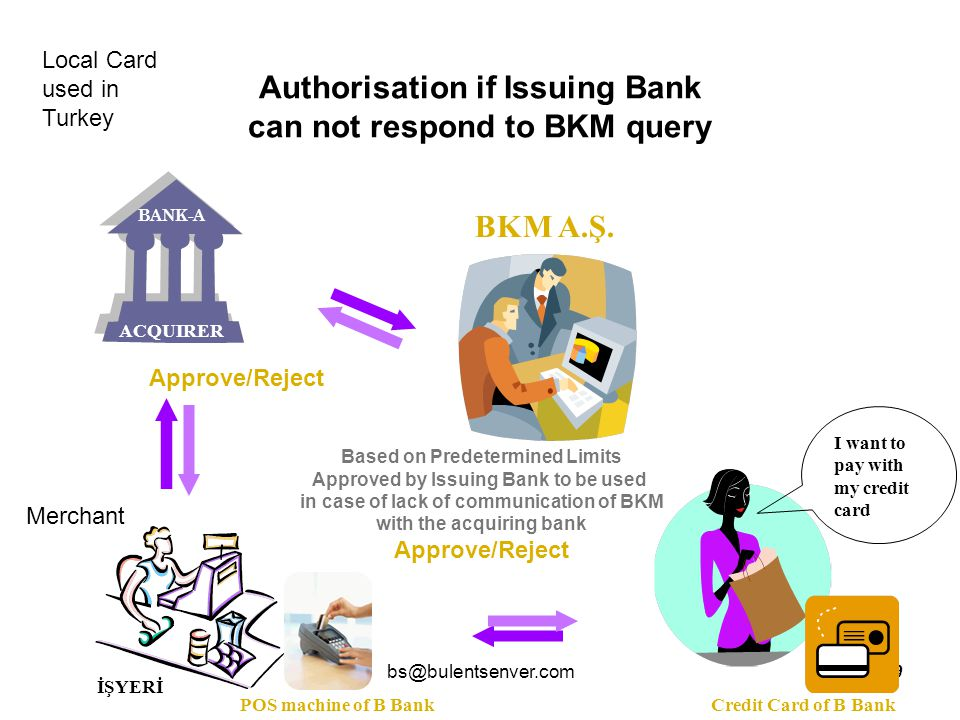 bs@bulentsenver.com10 Approve/Reject Credit Card of A Bank POS machine of A Bank I want to pay with my credit card On-Us Transactions BANK-A ACQUIRER Merchant Local Card used in Turkey Card Holder
