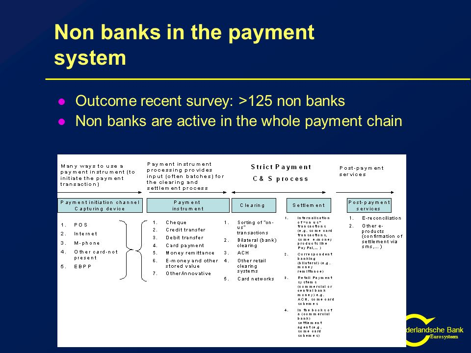 De Nederlandsche Bank Eurosysteem Influence of developments (2) Market developments  New technologies  contactless, mobile payments  internet  biometrics  New providers of payment services  telecom providers  public transfer  etc etc
