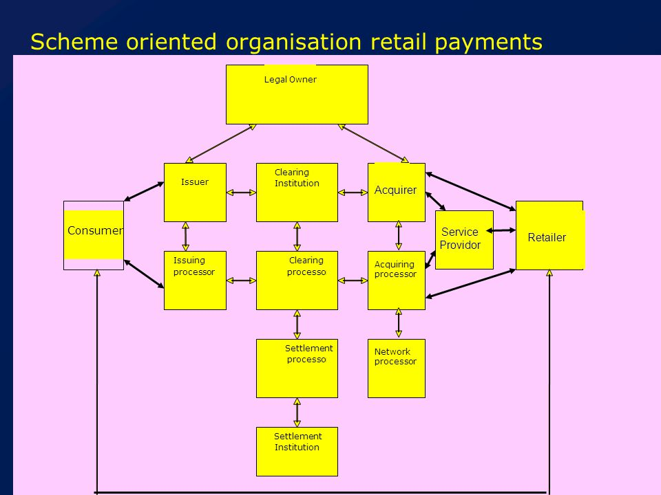 De Nederlandsche Bank Eurosysteem Oversight on the payment system: the role model To solve these problems our oversight approach is changed to: A role