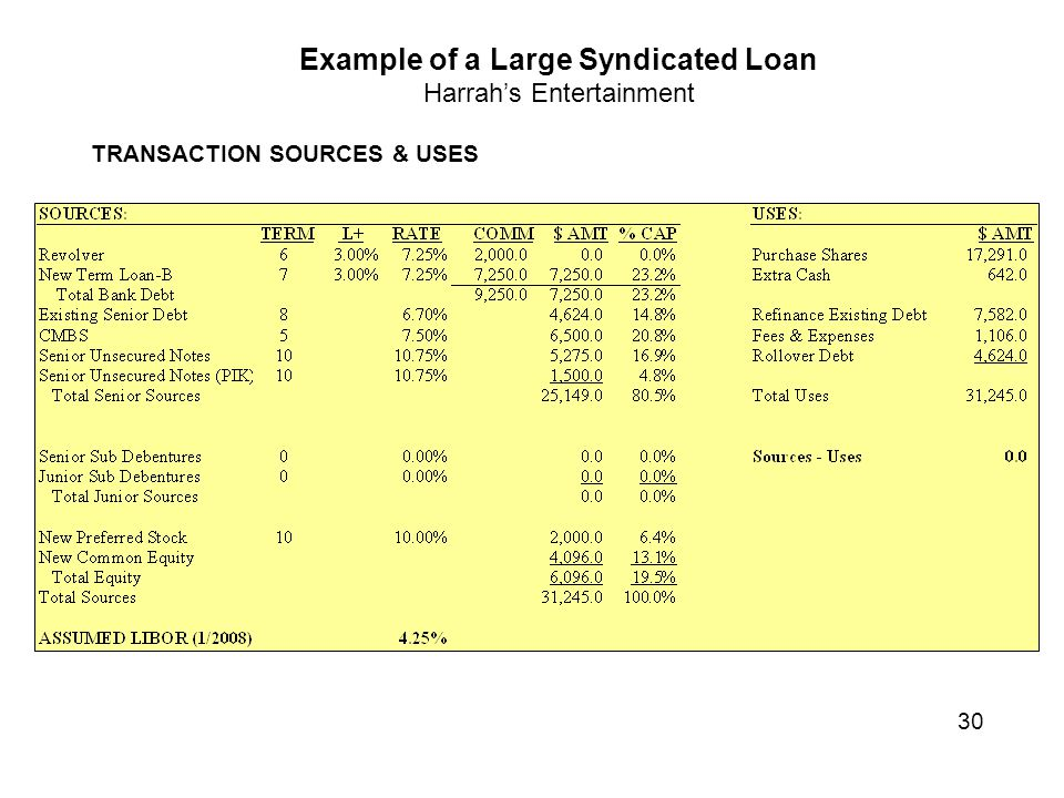 Example of a Large Syndicated Loan Harrah's Entertainment TRANSACTION SOURCES & USES 30