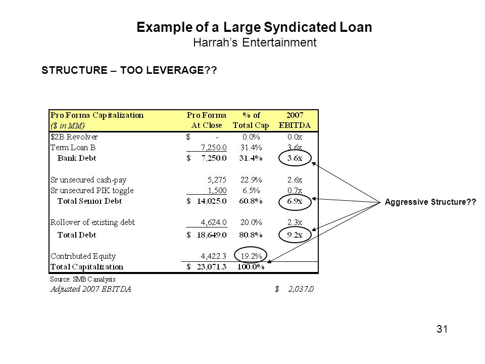 Example of a Large Syndicated Loan Harrah's Entertainment STRUCTURE – TOO LEVERAGE .