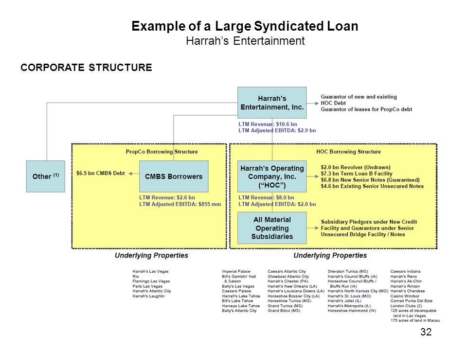 Example of a Large Syndicated Loan Harrah's Entertainment CORPORATE STRUCTURE 32