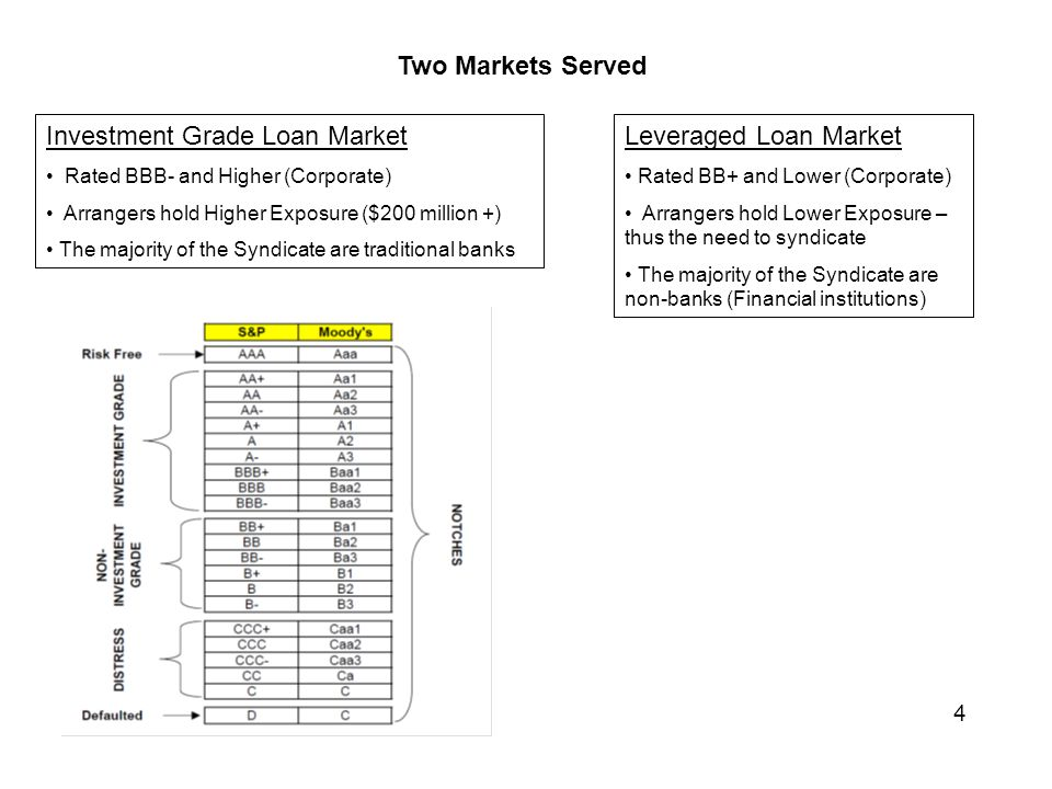 Two Markets Served 4 Investment Grade Loan Market Rated BBB- and Higher (Corporate) Arrangers hold Higher Exposure ($200 million +) The majority of the Syndicate are traditional banks Leveraged Loan Market Rated BB+ and Lower (Corporate) Arrangers hold Lower Exposure – thus the need to syndicate The majority of the Syndicate are non-banks (Financial institutions)