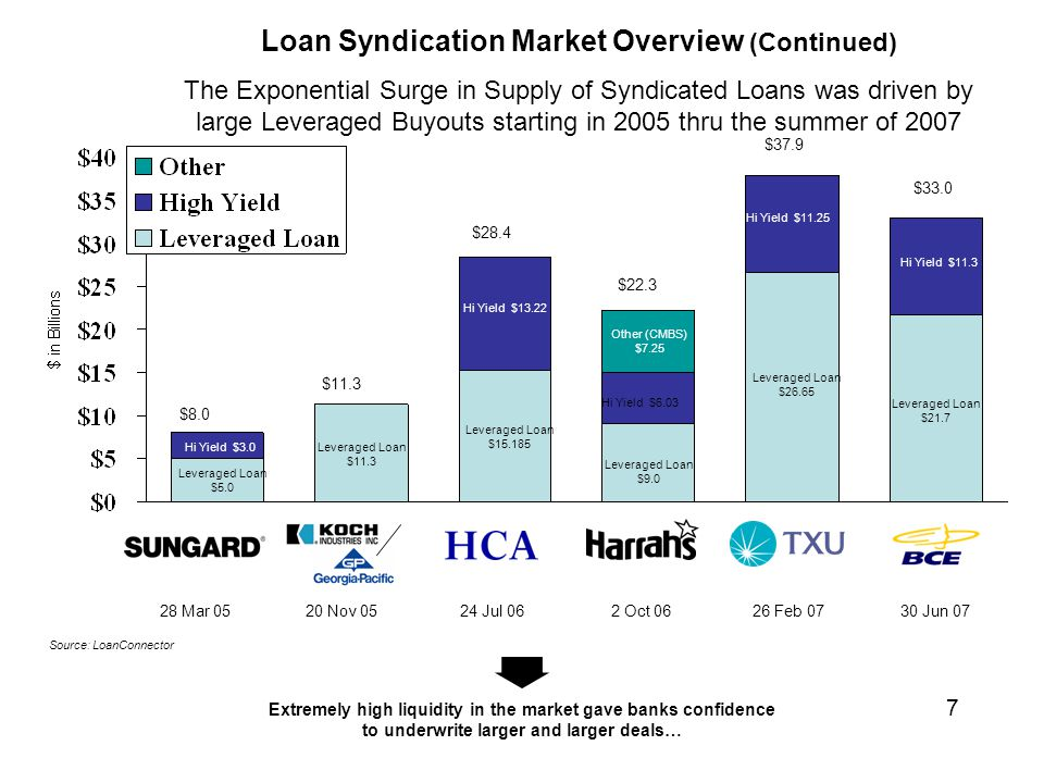 Extremely high liquidity in the market gave banks confidence to underwrite larger and larger deals… Leveraged Loan $5.0 $8.0 $11.3 $22.3 $28.4 $33.0 $37.9 Hi Yield $3.0Leveraged Loan $11.3 Leveraged Loan $9.0 Hi Yield $6.03 Other (CMBS) $7.25 Leveraged Loan $15.185 Hi Yield $13.22 Leveraged Loan $21.7 Hi Yield $11.3 Leveraged Loan $26.65 Hi Yield $11.25 28 Mar 0520 Nov 052 Oct 0624 Jul 0626 Feb 07 30 Jun 07 Source: LoanConnector Loan Syndication Market Overview (Continued) The Exponential Surge in Supply of Syndicated Loans was driven by large Leveraged Buyouts starting in 2005 thru the summer of 2007 7