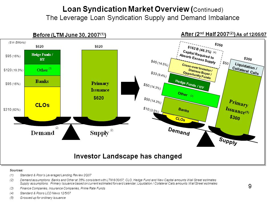 Before (LTM June 30, 2007 (1) ) After (2 nd Half 2007 (2) ) As of 12/05/07 Investor Landscape has changed ($ in Billions) Sources: (1) Standard & Poor's Leveraged Lending Review 2Q07 (2)Demand assumptions: Banks and Other at 35% consistent with LTM 6/30/07; CLO, Hedge Fund and New Capital amounts Wall Street estimates Supply assumptions: Primary Issuance based on current estimated forward calendar; Liquidation / Collateral Calls amounts Wall Street estimates (3)Finance Companies, Insurance Companies, Prime Rate Funds (4)Standard & Poors LCD News 12/5/07 (5) Grossed up for ordinary issuance (3) Liquidation / Collateral Calls Primary Issuance (5) CLOs Banks Demand Supply (3) Other $95 (15%) $120 (19.3%) $95 (15%) $310 (50%) $620 $300 $50 $50 (14.3%) $10 (3.5%) $620 $350 $162 B (46.3%) Capital Required to Absorb Excess Supply $350 Loan Syndication Market Overview ( Continued) The Leverage Loan Syndication Supply and Demand Imbalance Hedge Funds / HY $33 (9.4%) Cross-over Investor / Distress Buyer / Opportunity Funds $45 (14.5%) (2) (4) 9