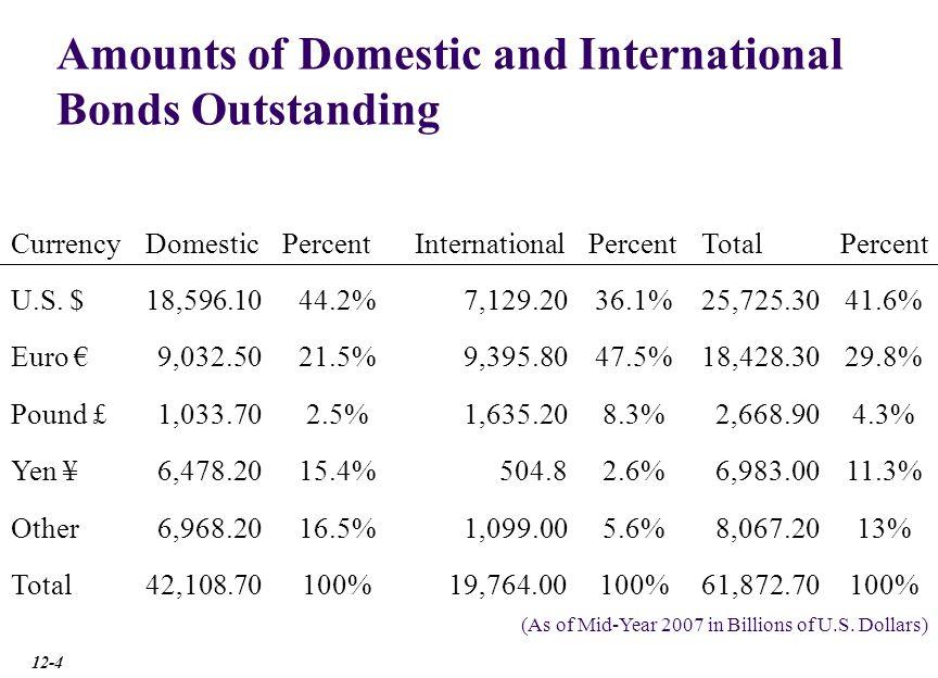 Distribution of International Bond Offerings 20032004200520062007 Australia162225.5259.3352405 Canada267.2294.8311346.7401.1 France700.8888.5937.81,197.201,309.20 Germany1,810.302,110.202,071.802,463.802,612.80 Italy510.5716.4705.1903.4996.6 Japan255.2280.7261.2304.1316.3 Netherlands532.8652.8680.7870.4961.4 U.S.1,032.101,267.901,426.301,881.302,117.00 U.K.3,011.803,262.703,446.304,297.304,947.10 Other Developed Countries1,559.002,090.702,320.903,191.703,774.20 Off-shore Centers128.9151.4173.3195.7213 Developing Countries630.8790.9855.6989.81,109.50 International Institutions501549.3534.7575.7600.8 Total (in U.S.