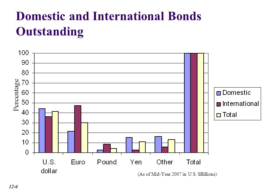 International Bond Market Credit Ratings Fitch IBCA, Moody's and Standard & Poor's sell credit rating analysis.