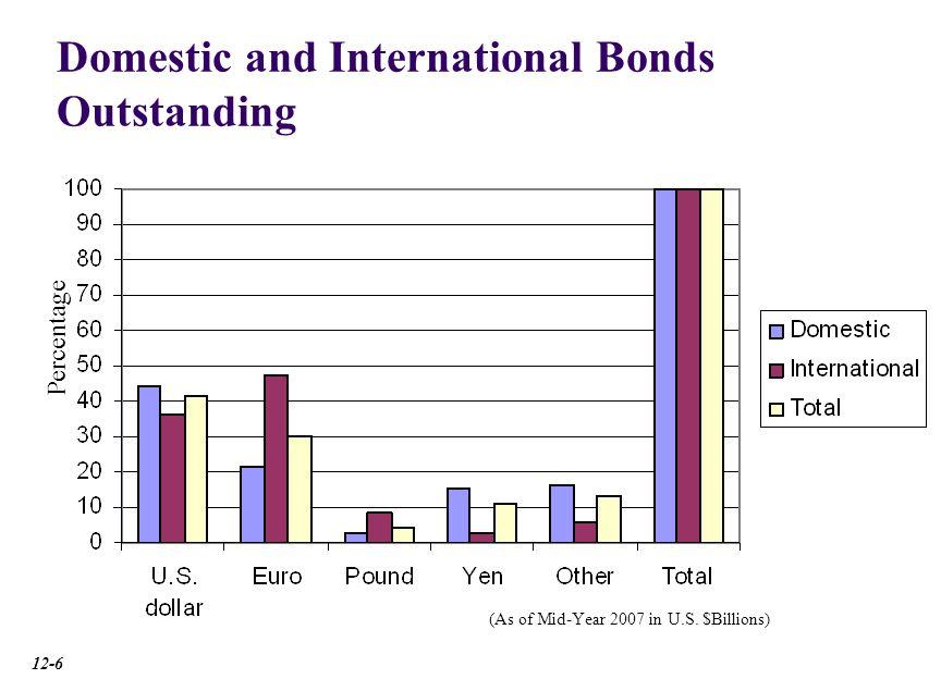 Foreign Bonds and Eurobonds Bearer Bonds and Registered Bonds National Security Registrations Withholding Taxes Recent Regulatory Changes Global Bonds 12-7