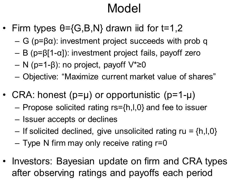 Model Firm types θ={G,B,N} drawn iid for t=1,2 –G (p=βα): investment project succeeds with prob q –B (p=β[1-α]): investment project fails, payoff zero –N (p=1-β): no project, payoff V*≥0 –Objective: Maximize current market value of shares CRA: honest (p=μ) or opportunistic (p=1-μ) –Propose solicited rating rs={h,l,0} and fee to issuer –Issuer accepts or declines –If solicited declined, give unsolicited rating ru = {h,l,0} –Type N firm may only receive rating r=0 Investors: Bayesian update on firm and CRA types after observing ratings and payoffs each period