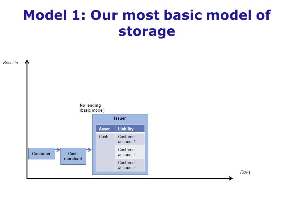 Issuer AssetLiability CashCustomer account 1 Customer account 2 Customer account 3 Benefits Risks No lending (basic model) Customer Cash merchant Model 1: Our most basic model of storage