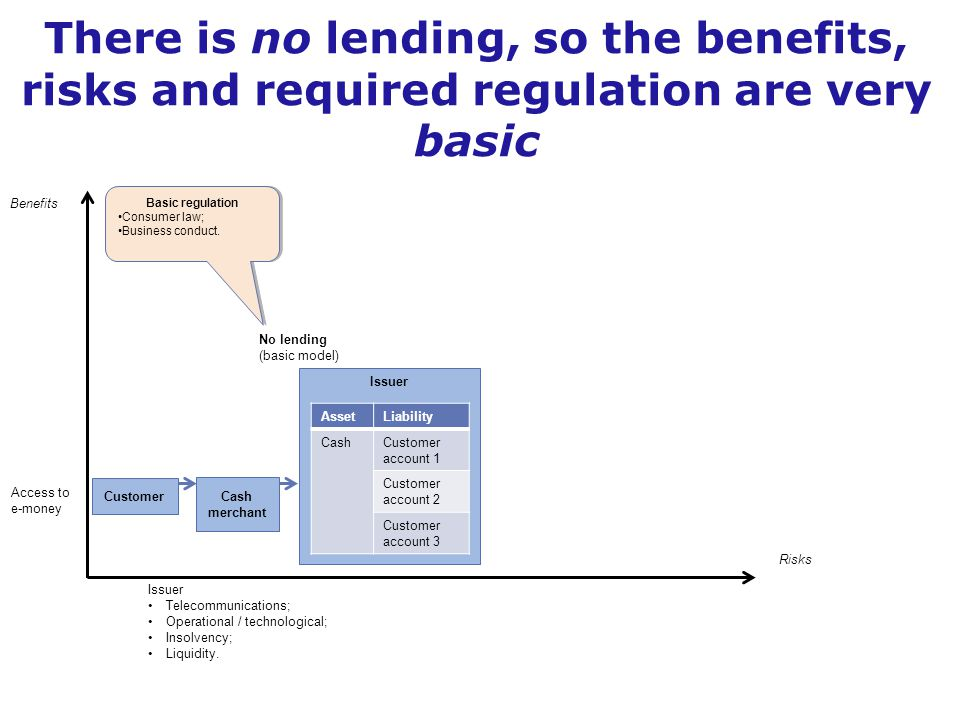 Access to e-money Benefits Risks Issuer Telecommunications; Operational / technological; Insolvency; Liquidity. No lending (basic model) Customer Cash
